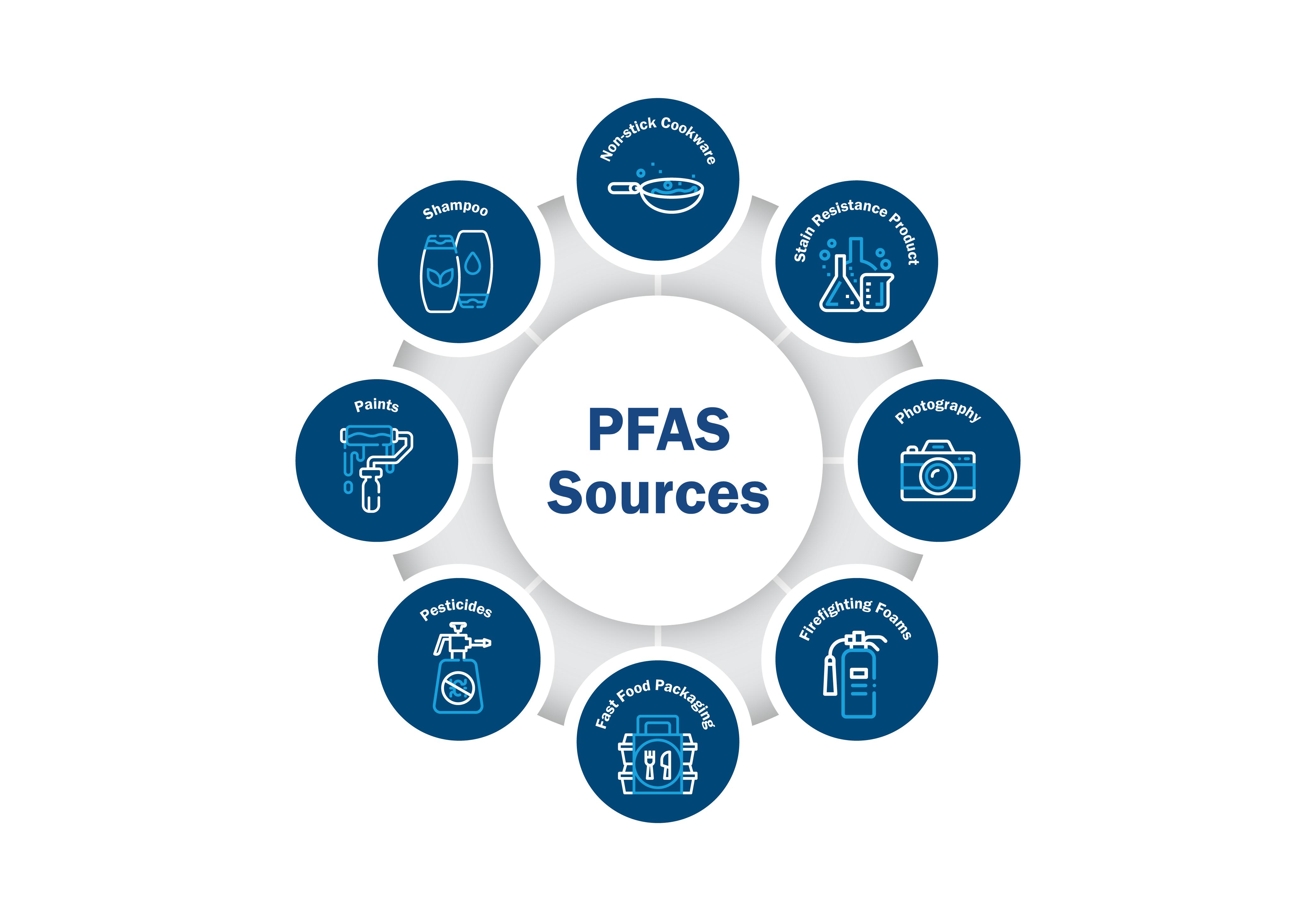PFAS substance sources